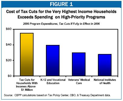 Tax Break Graph